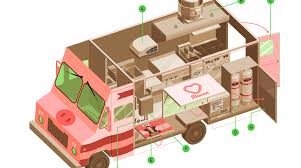 100 Where To Buy Food Trucks 15 Ingredients For Building The Perfect Truck Make