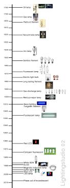 light bulb history of the light bulb inspiring wax candle classic