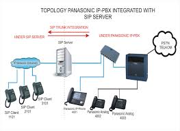 Noorjogja: Interkoneksi TDE-Asterisk Via SIP-GW Yeastar Sseries Voip Pbx Ip Keyphone System Kanshare Sdn Bhd Selfmanaged Asterisk Reliable From Astraqom Turkey Patton Smartnode Sn41201biseui 1 Port Isdn Bri Gateway Ip Pbx Solution Voip Ozeki Voip How To Connect Telephone Networks Connecting Legacy Equipment An Sangoma What Is A Digium 8 Fxosfxsgsm Ip Pabx Voip Pbx 100 Users Maxincom Small Business Quadro And Signaling Cversion Telephony Mekongnetthe Best Quality Internet Service In Call Center Solutions Kochi Ivr India Introduction 3cx Phone Youtube