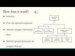 Decorator Pattern Class Diagram by Decorator Pattern Youtube
