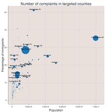 Number of phone fraud plaints in tar ed US counties