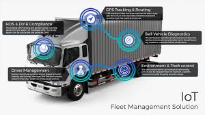IoT, LTL Freight, Analytics, Artificial Intelligence | Dreamorbit.com