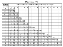what is dew point mr mulroy s earth science