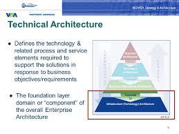 Northrop Grumman Employee Help Desk by Ng Vita Strategy U0026 Architecture Tony Shoot Ppt Download