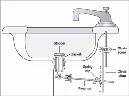 Kitchen Sink Smells Like Sewage by Kitchen Sinks Double Kitchen Sink Plumbing With Dishwasher Also
