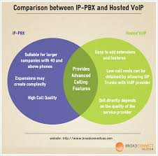 Comparison Between IP-PBX And Hosted VoIP | VOIP Services ... Inexpensive Voip 800 Number Service Providers No Contract 12mo Dropbox Vs Google Drive 2018 Deep Dive Comparison 25 Melhores Ideias De Voip Providers No Pinterest Grommet Mesa 3 Best Business Voip With Intertional Calling Whosale Provider For Youtube Internet 2016 Rockstar Seo Compare Prices Infographic The Top 5 Phone Services For Small Businses 7 Benefits To Using A System Cell Plan Cmerge