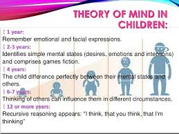 Theory Of Mind Children