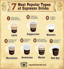 Infographic Of 7 Most Popular Espresso Drinks