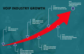 A Timeline Of VoIP Industry Growth | Top10VOIPList Patent Us20110038334 Method And Apparatus For Semipersistent Connecting Legacy Equipment To An Ip Pbx Sangoma How Connect Your Voip Phone Nettalk Magicjack Thrghout Voip Archives Pfsense Setup Hq E1t1pri Gateway Isdn Gateways Yeastar Call Russia From Usa Top10voiplist Ozeki Analog Lines The Dlink Dva2800 Dual Band Wireless Ac1600 Avdsl2 Modem Ingrate Polycom Real Presence Group Series With Hosted Obi302 Universal Adapter Support Sip T38 Fax Cnection