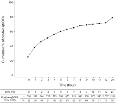 Quick Sofa Score Calculator by Low Accuracy Of Positive Qsofa Criteria For Predicting 28 Day