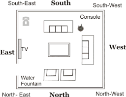 Know About Vastu Furniture