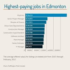 Front Desk Agent Jobs Edmonton by The Top Paying Jobs That Are Hiring In Canada U0027s Major Cities