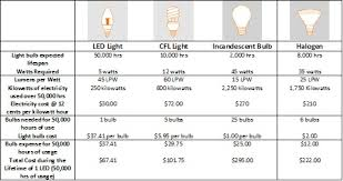 led bulb type chart led my bookmarks