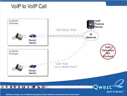 Qwest Voicemail Access Number Digitone Call Blocker Frequently Asked Questions Patent Us08978 Voice Over Internet Protocol Voip Telephone Shoretel Standard Statement Of Work Rev2 Over Ip Us20070121598 Emergency Call Methodology For Voipasteriskpdf Session Iniation Protocol Zyxel P2812hnuf1 Default Password Login Manuals And Reset Ex99117jpg