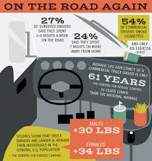 Truck Driving By The Numbers: What Life On The Road Will Do To You ...