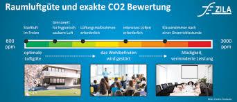 der einfluss co2 auf die luftqualität im alltag