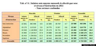 en algérie les femmes sont mieux payées et plus qualifiées que