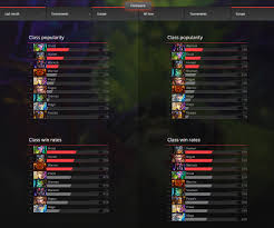 Hearthstone Deck Builder Program by Hearthstone Features Class Stats Breakdown Hunter Rules The Post