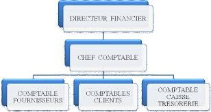 memoire mise en place du manuel de procédures comptables