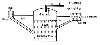 Gaseous Fuels - Biogas And Hydrogen - Bio-energy Gaseous Fuels Biogas And Hydrogen Bioenergy Energies Free Fulltext Production From Thin Stillage Installation Of Biogas Plant Homebiogas Household Digester System Burma On World Map Homemade Medium Size Plant For Kitchen Waste Home Turning Into Gas Ftilizer Stem Greenhouse Gas Migation Of Rural Neue Energien Forum Feldheim Patent Us7320753 Anaerobic Digester System Animal Ch19 Electric Energy Csumption The