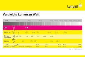 watt w leistung umrechnung len lexikon lumizil