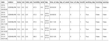 100 Wundergound Wunderground Data With Python Pandas Seaborn Shane Lynn