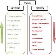 Basic Benefits Of Yoga For Health And Mind