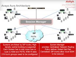 Avaya Aura™ A New Era Of Business Communications - Ppt Video ... Sysnet System Solutions Pte Ltd Ascent Networks Telephone Avaya Ip Office 500 V2 Ip500 Control Unit Telco Depot Phone With 6 Handsets 1408 1416 Digital Small 16i Buy Business Telephones Systems The Voip Thats The Same Price As A Traditional Savings Simplified And How To Get Your Next Nec Phone Support Knowledge Base Inquira Infocenter Review 2018 For 1608 Busisstelephone Black With Stand Ebay Welcome Kenya Companies Best Internet Services Md Dc Va Pa