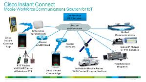 Cisco Intros Instant Connect PTT Communication Solution