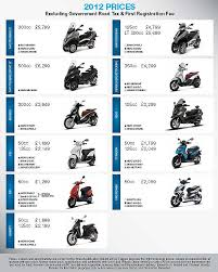 Piaggio Bikes Scooters New Used Finance Deals