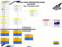 DAY 2 BRACKET - Red Bull Foiling Generation NZ 2018