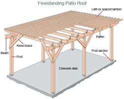 Patio Ideas ~ Wooden Patio Awning Plans Wood Patio Cover Designs ... Residential Awnings Windows Awning Types Solutions Plus Window Replacing Portland Oregon Vinyl Double Of Select The Premier Patio Ideas Wooden Plans Wood Cover Designs Design Home Hidden Hdware Buying Guide Top Opening 700 Casement Premium Series Ply Gem Used By Builders Basic Whats Difference And Styles Diy For Garden Shed Push Out Parts Basics Learn U