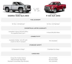 2017 GMC Sierra 1500 Pickup Truck | GM Fleet My Truck Is 12 Years Old And Has Over 1400 Miles Decided To The Truckers Guide Fuel Efficiency Most Efficient Trucks Top 10 Best Gas Mileage Truck Of 2012 2018 Colorado Midsize Chevrolet What The Highest Gas Mileage Trucks 2014 Autos Post Einladung Pick Up Philippinestruck Mania 2011 F650 Extreme Six Door 4x4 Supertrucks What First For Under 5000 Youtube Dieseltrucksautos Chicago Tribune Log Book Mplate Hahurbanskriptco Used 2016 Silverado 1500 Regular Cab Pricing Sale 2019 Ram Pickup 48volt Mild Hybrid System For Fuel Economy