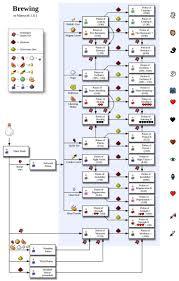 Minecraft Pumpkin Pie Pe best 25 minecraft wiki ideas on pinterest creaciones geniales