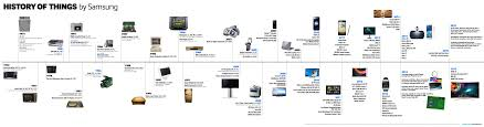 Infographic History of Samsung Things