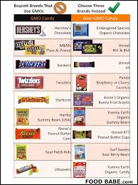 Halloween Candy Carb List by Does Your Favorite Candy Have Gmo U0027s Help For Packing