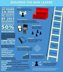 Building the Millennial Leader INFOGRAPHIC