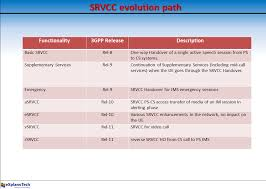 The 3G4G Blog: Different Flavours Of SRVCC (Single Radio Voice ... Volte Ytd25 Switching To Starhub Voip And Testing Using Opale Systems Vpp Sip Test Agent Mos Vs Pesq Messtechnik Passiv Und Aktiv Youtube Techbarnwireless Ims The 3g4g Blog Lte Tetra For Critical Communications Lg Reliance Jio 4g Sim Settings Stop Drking The 5g Bhwater Martingeddes Advanced Voice In Csfb Opentech Info Cs Ps Voice Service Capabilities