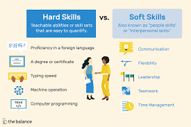 Hard Skills Vs. Soft Skills: What's The Difference? Personality Adjectives Synonym Antonym Table Hugh Fox Iii Resume Ckumca 73 Admirably Images Of Contribute New Fast Learner For Atclgrain Elegant Food Management Kuegaenak Synonyms 5000 Free Professional Samples And For Directed Math Thesaurus Mathway Valid No Work Experience Psybee Job Volunteer Luxury 9 Collaborate Printable The Top Power Words To Use In Your