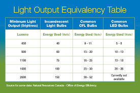 light bulb comparison energy efficiency
