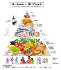 The Mediterranean Diet What You Need To Know About Eating