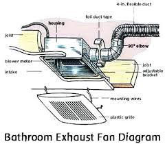 Humidity Sensing Bathroom Fan Wall Mount by Bath Exhaust Fan With Humidity Sensor Full Size Of Ventilation