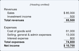 bookkeeping balance sheet and income statement are linked