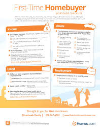First Time Home Buyers Mortgage Checklist