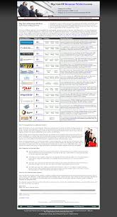 Compare And Select The Best Resume Writing Service In India In 2019 Pin By Digital Art Shope On Resume Design Resume Design Cv Irfan Taunsvi Irfantaunsvi Twitter Grant Cover Letter Sample Complete Freelance Writing Services Fiverr Review Is It A Legit Freelance Marketplace Or Scam Work Fiverrcom Animated Video Example Youtube 5 Best Writing Services 2019 Usa Canada 2 Scams To Avoid How To Make Money On The Complete Guide When And Use An Infographic Write Edit Optimize Your Cv Professionally Aj_umair
