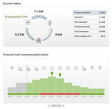 Intelligent Energy Management with the Sunny Home Manager Sunny