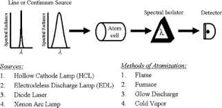 Hollow Cathode Lamp In Aas by Comparing Several Atomic Spectrometric Methods To The Super Stars