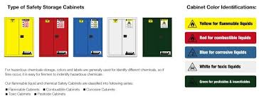 Fireproof Storage Cabinet For Chemicals by Metal Safety Cabinet