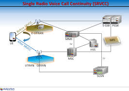 The 3G4G Blog: Different Flavours Of SRVCC (Single Radio Voice ... Flowchart Symbol Meanings Symbols In Programming Voice Over Internet Protocol Voip Radio Wire Diagram 98 Pontiac Voip Keyboard Means Or Broadband Te 201603091248_59298jpg Triple Play Telecommunications Wikipedia Voip Vs Landline Phone Systems For Businses Home Best Reviews Information Free Fulltext Evaluation Of Qos Performance Wan Meaning Computer Bar Chart Or Histogram Sip Trunk Services V1 Button Tablet With Character