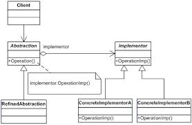 bridge net design pattern in c and vb dofactory com